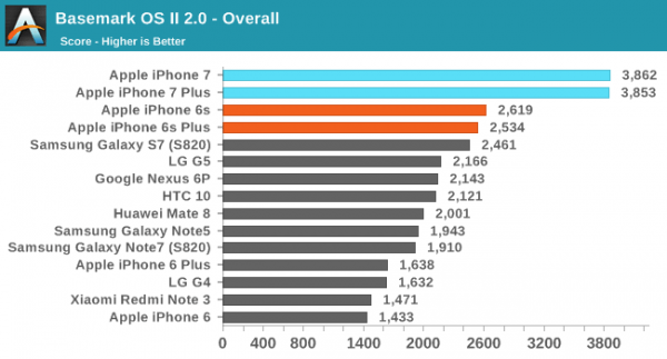 iPhone 7/7 Plus性能评测:碾压Android旗舰的照片 - 2
