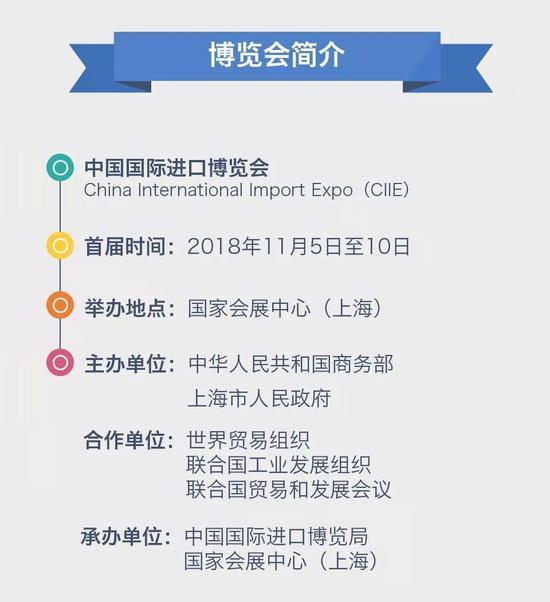 一图读懂中国国际进口博览会