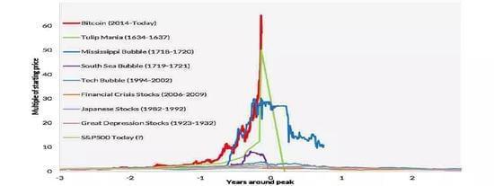 ▲红线代表目前比特币升值速度,绿线代表郁金香热时期
