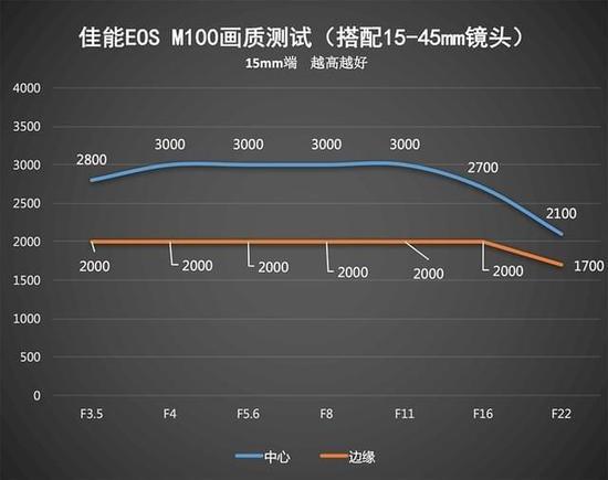 轻巧便携还有高颜值 佳能EOS M100评测