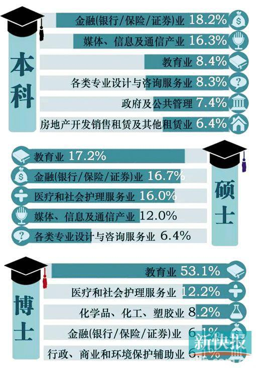 华工学霸爱出国深造 暨大博士更愿留在广州发展