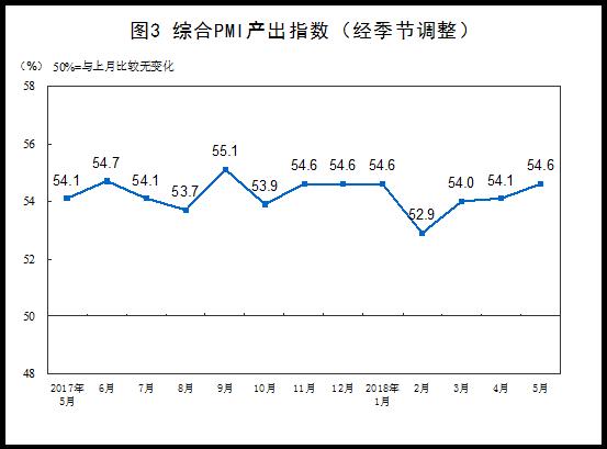 5月制造业PMI为51.9 连续22个月站稳荣枯线上方