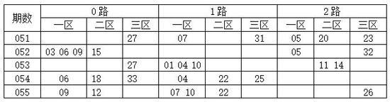 [码上飞]双色球18056期012路分析:2路码08 14 20