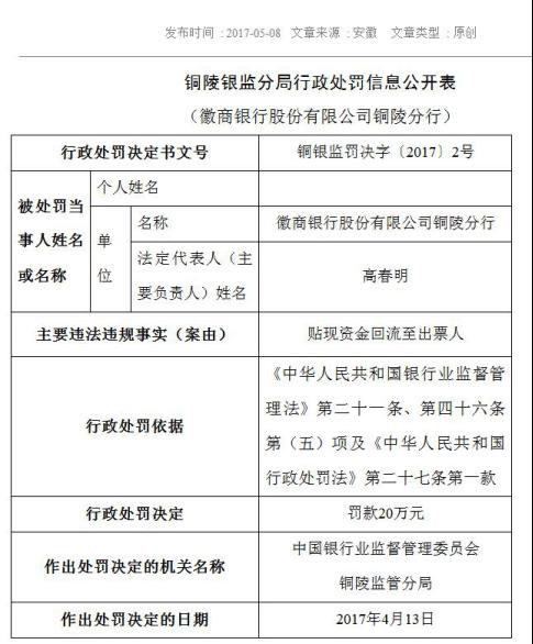 徽商银行成银监处罚大户 12张罚单曝贷款管理漏洞