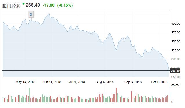 腾讯控股跌破270港元,创最长连跌纪录