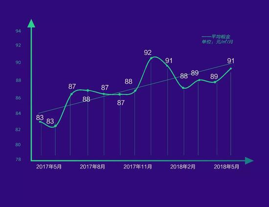 北京租房报告:四环内没有一间低于2000元的单间