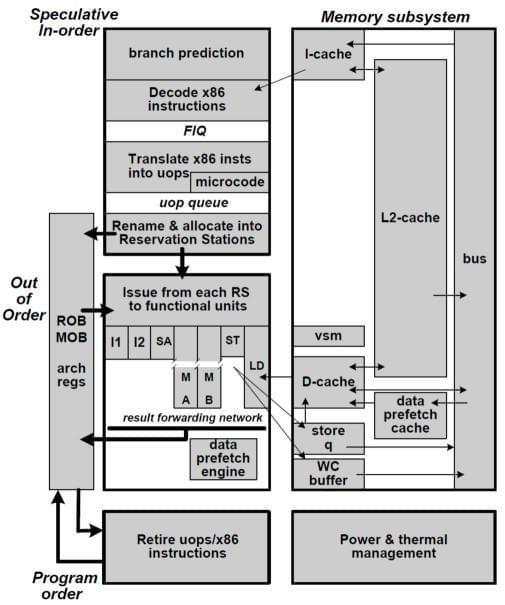 图6 以赛亚微结构框图