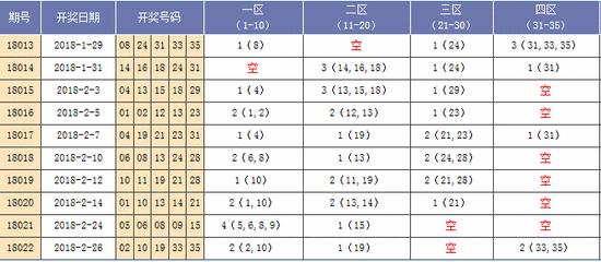 [海天]大乐透18023期分析推荐:后区关注01 04