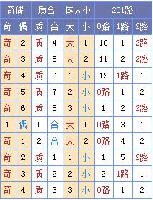 [菏泽子]双色球第18018期:龙头01 05凤尾28 31