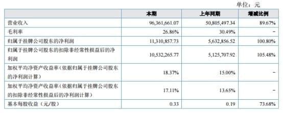 嘉泰激光2017年上半年净利润1131万元 同比增长1倍