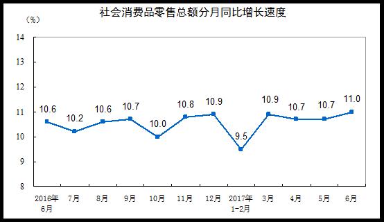 统计局:6月份社会消费品零售总额增长11.0%