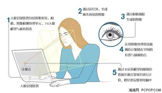 Alienware 17中Tobii Eye-Tracking是什么?