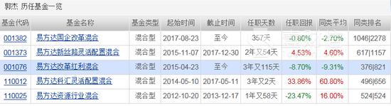 """易方达郭杰携两基金交叉持股 改革改成了""""喝酒"""""""