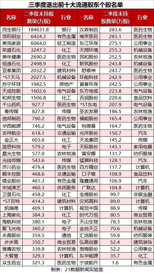 """五大救市基金去向""""国家队""""最新持股路线曝光"""