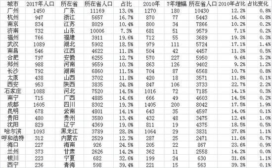 24个省会城市人口占全省比重(人口单位:万人)