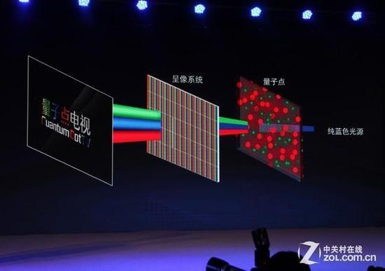 拼杀量子点背光 解析LED量子彩光技术