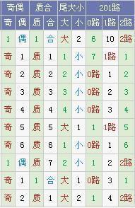 [霾暮飞雪]大乐透17130期号码预测(上期中4+0)