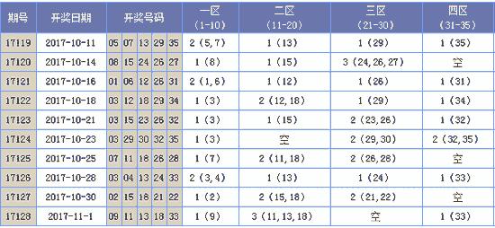 [海天]大乐透17129期分析推荐(上期中2+1)