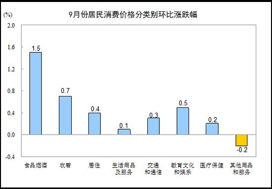 9月份居民消费价格同比上涨2.5% 环比上涨0.7%
