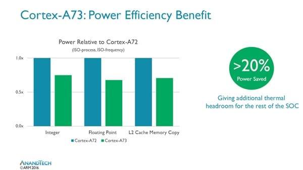 inSE安全模块+高效A73核心 麒麟960不只追求性能的照片 - 9