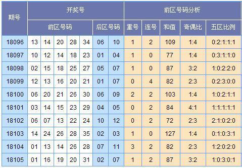[云狂]大乐透18106期分析推荐预测(上期中3+1)
