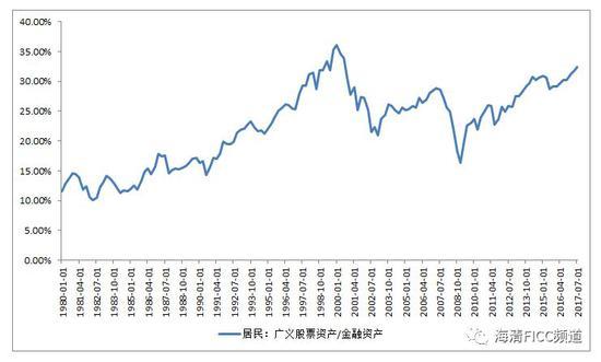 图3 当前美股拥挤交易程度远高于1987年