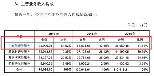 华大基因IPO遭证监会59问 资产独立性存疑核心业务遭围剿