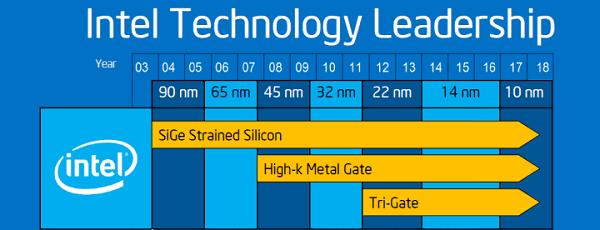 """英特尔宣布10nm""""Canon Lake""""芯片将于年底前出货的照片 - 1"""