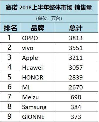 ▲2018上半年智能手机整体市场销售量 截图来源:赛诺
