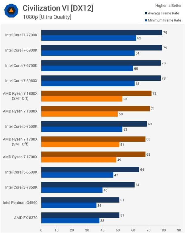AMD发长文回应Ryzen几大争议问题的照片 - 9