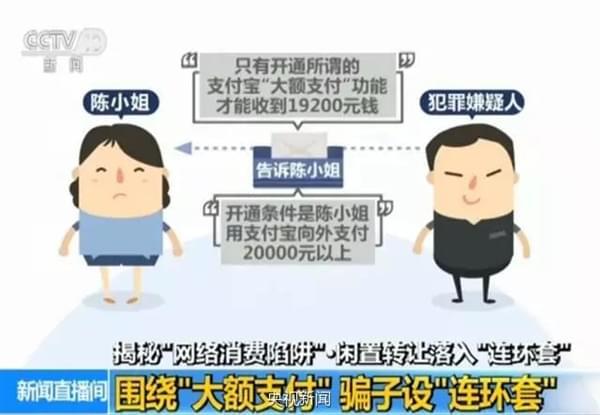 诈骗新套路:网卖闲置物品竟被骗近6万元的照片 - 2