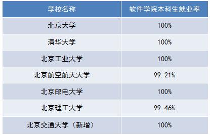 北京7所国家示范性软件学院就业率