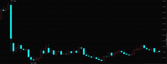 退欧公投后英镑对美元走势