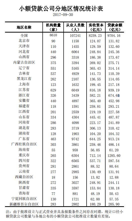 央行:三季度小额贷款余额9704亿 前三季增加409亿