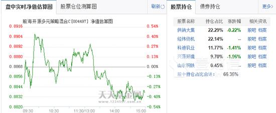 A股7月以来触底反弹 前海开源旗下产品不涨反跌