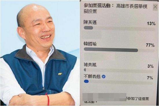 """台""""模拟投票""""结果出炉:韩国瑜77%支持率大胜"""