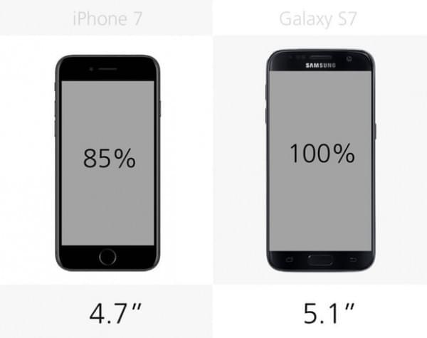 iPhone 7和Galaxy S7规格参数对比的照片 - 7