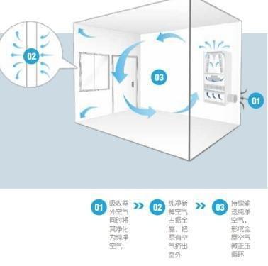 空气堡入驻知乎总部,专业的人如何选择新风系统