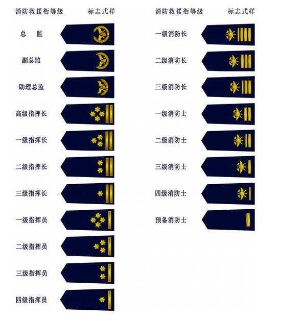 《消防救援衔标志式样和佩带办法》公布