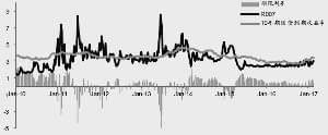 债市趋势性行情需要等待经济基本面变化