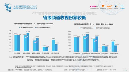 2016年第四季度,OTT/智能电视终端观众的中央级频道和市(县)级频道组收视市场份额与非OTT/智能电视终端观众基本持平;