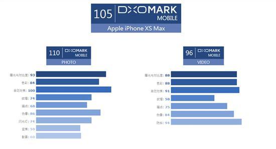 iPhone XS Max的DxO拍照得分105 仅次华为P20 Pro