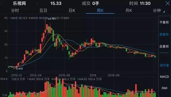 贾跃亭:我没钱借给乐视网 基金:再来6个半跌停