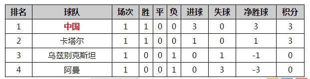 中国U23已成新黄金一代?谈夺冠先迈过这道坎