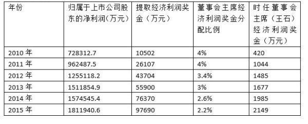 万科回应王石7年赚10亿:奖金还处在封闭运行期