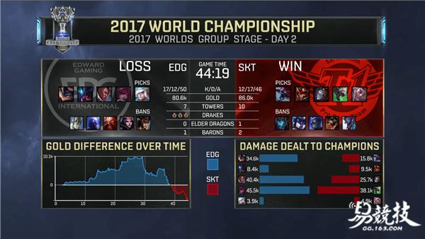 2017LOL全球总决赛EDG大领先惨遭SKT一波翻盘
