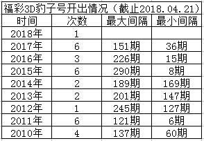 """昨晚福彩3D开豹子号""""222"""",全国却爆出7.39万注直选大奖!"""