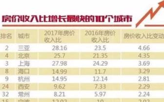 深圳人买百平米商品房需要多少年