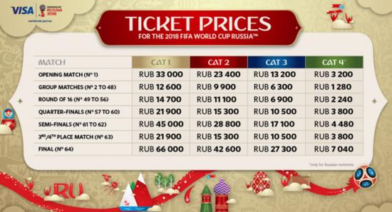 世界杯门票针对俄罗斯民众的价格