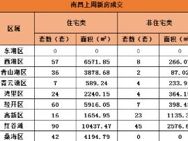 上周南昌新房成交425套,环比下跌71.12%。